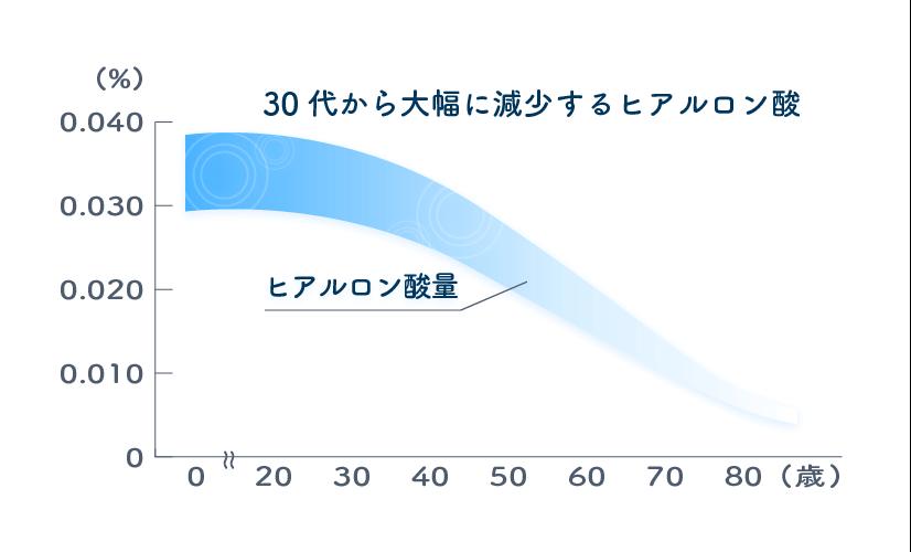 ヒアルロン酸減少のグラフ
